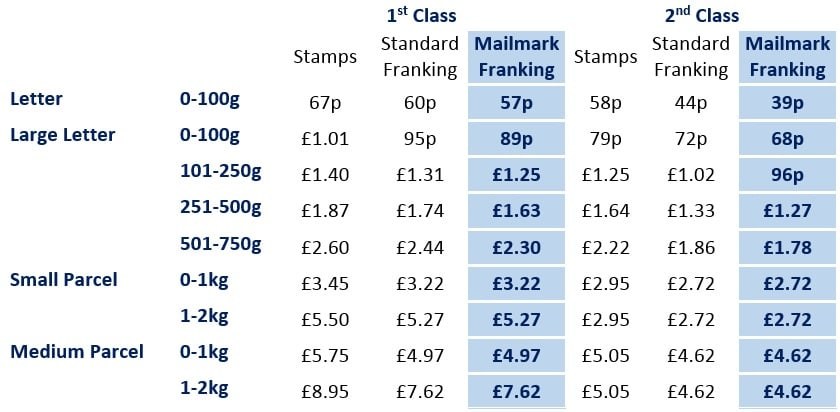 New Royal Mail Franking Prices 2018 / 2019