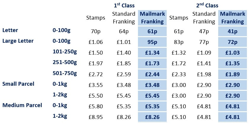 Royal Mail Prices 2019