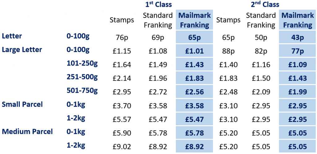 Royal Mail Postage Rates 2020