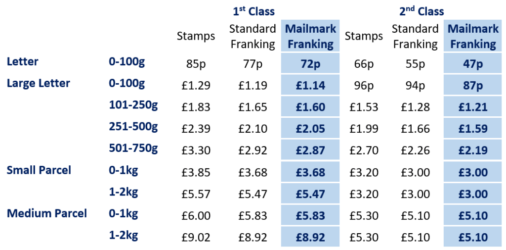 Royal Mail Postage Rates 2021